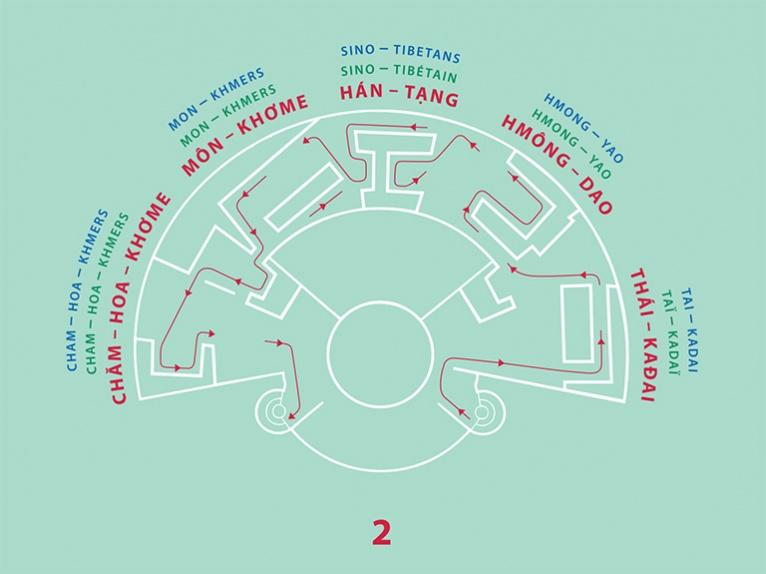 Sơ đồ tào nhà Trống Đồng Bảo tàng các dân tộc Việt Nam tầng 2